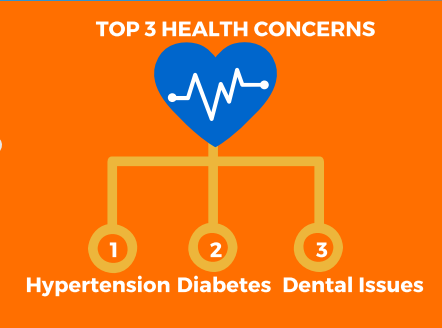 Top 3 Health Concerns